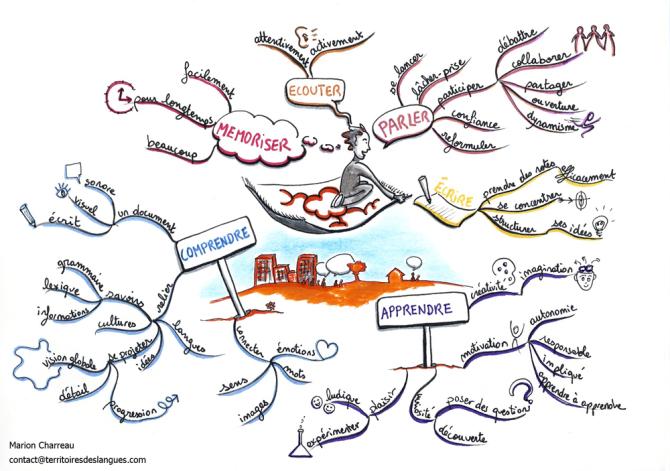 Comment mémoriser du vocabulaire en FLE ?